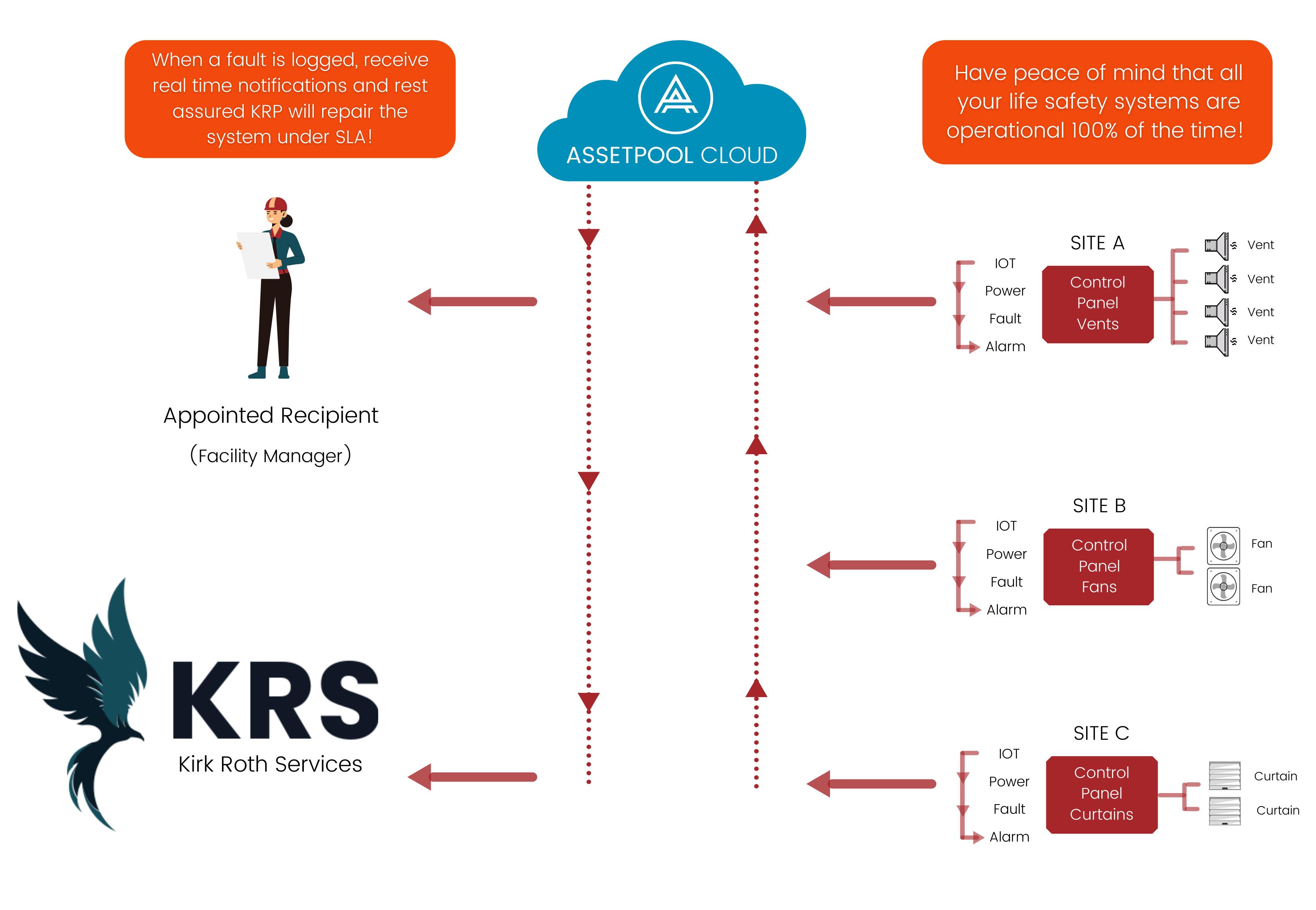 Kirk Roth Projects  AssetPool Cloud-25.08.2021